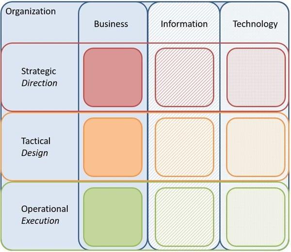 Informatiebeheer met het 9 vlaks model